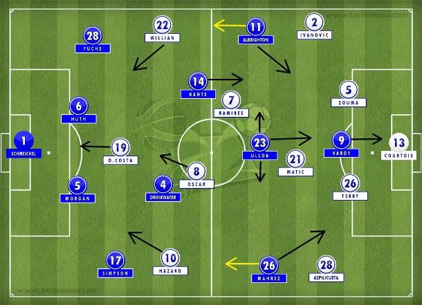 O 4-2-3-1 do time de Ranieri que voa no ataque com a dupla arrasa-quarteirão Mahrez-Vardy que superou o frágil sistema defensivo do Chelsea (Tactical Pad).