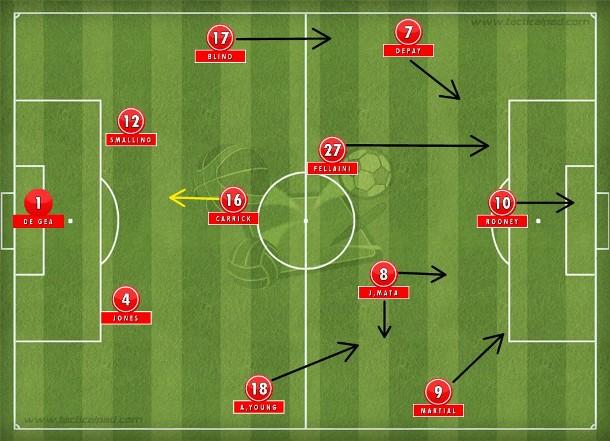 Na derrota para o Norwich no Old Trafford, o indecifrável 4-3-3 que isolou Rooney, abriu um buraco no meio com o avanço de Fellaini e Martial espetado à direita, obrigando Ashley Young a apoiar por dentro e criar um problema defensivo. Uma tragédia (Tatical Pad).