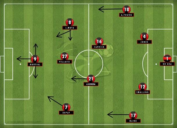 Diante do Stoke, Ander Herrera no lugar de Rooney para avançar Fellaini, que pouco contribui para a construção do jogo e isolou Martial (Tactical Pad).
