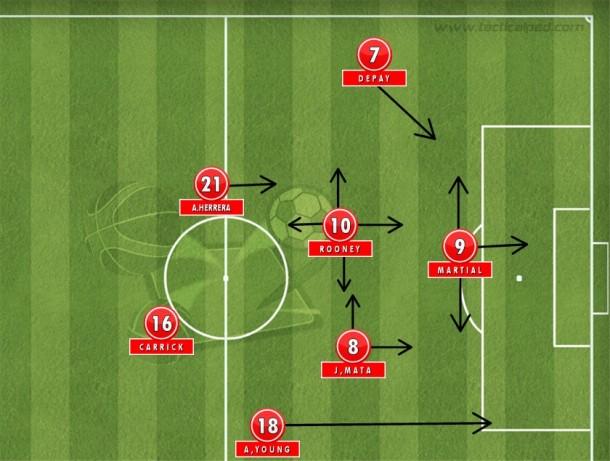 Uma formação ofensiva possível (e até óbvia) do United: Martial como um atacante móvel, com Rooney chegando de trás, articulando com Mata, cortando da direita para dentro e abrindo espaços para Young (Tactical Pad).