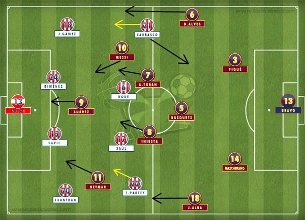 No segundo tempo, o time de Simeone, com dois a menos, se fechou em duas linhas de quatro e sofreu pouco diante de um Barça que exagerou no controle, foi pouco incisivo e levou susto no final (Tactical Pad).
