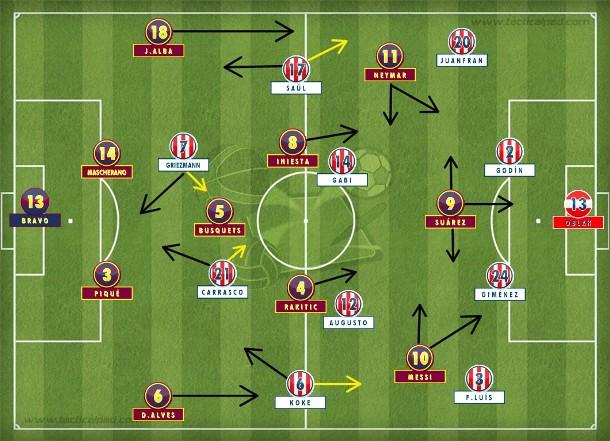 O Atlético de Madrid teve execução perfeita do seu plano de jogo. com duas linhas de quatro, durante quinze minutos. Depois o Barcelona ocupou o campo de ataque, trocou passes e virou no talento de Messi e Suárez (Tactical Pad).