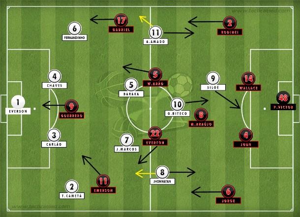 Ceará de Lisca organizado em duas linhas de quatro com BIteco acionando Siloé e aproveitando a pressa e a desorganização do 4-3-3 do Flamengo.