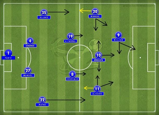 4-2-3-1, 4-4-1-1, 4-4-2. O desenho pouco importa. No Cruzeiro de Deivid valem as ideias e a proposta de trabalho coletivo no primeiro teste da temporada (Tactical Pad).