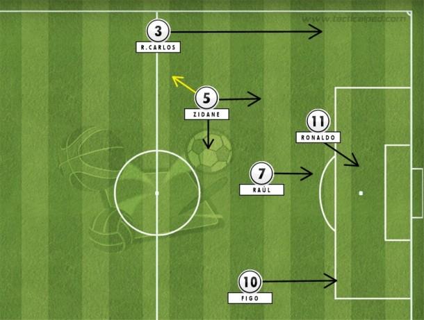 No auge, Zidane saía da esquerda para articular no meio, abrir o corredor para Roberto Carlos e procurando Raúl e Ronaldo (Tactical Pad).