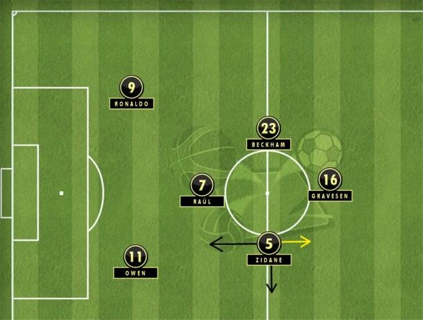 Sob o comando de Vanderlei Luxemburgo, um losango no meio com Zidane pela esquerda, ajudando na recomposição e dividindo a armação com Beckham (Tactical Pad).
