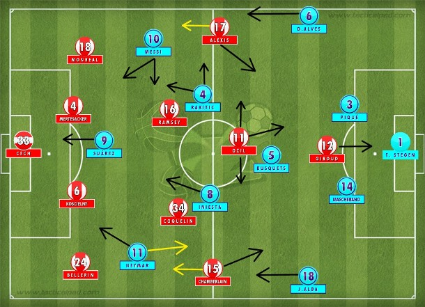 Arsenal no 4-2-3-1 alternando pressão e compactação no próprio campo para conter o Barcelona no 4-3-3 habitual, com posse, porém pouco efetivo no primeiro tempo. Até Messi resolver.