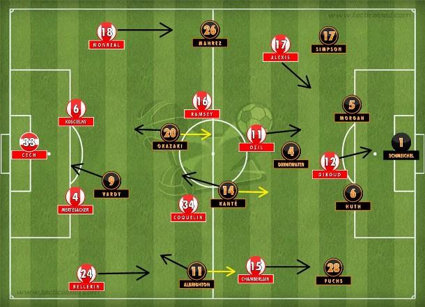 Primeira etapa com Leicester compacto e eficiente na execução do plano de jogo de Ranieri; Arsenal teve a bola, mas criou pouco e não finalizou na direção da meta de Schmeichel (Tactical Pad).