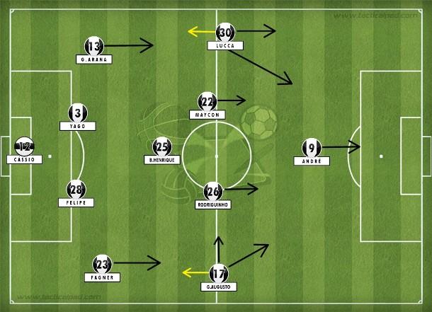 Na vitória sobre o São Paulo na Arena, Maycon, Giovanni Augusto e André foram as inserções na base com o 4-1-4-1 de Tite mais que assimilado: compactação, intensidade, coordenação, trabalho coletivo (Tactical Pad).