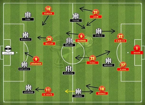 Bayern de Guardiola manteve postura ofensiva em Turim, com praticamente quatro atacantes e muito volume de jogo, oprimindo a Juve frágil e com as linhas de quatro sufocadas, que só encontraram alívio e força com a queda dos bávaros na segunda etapa (Tactical Pad).