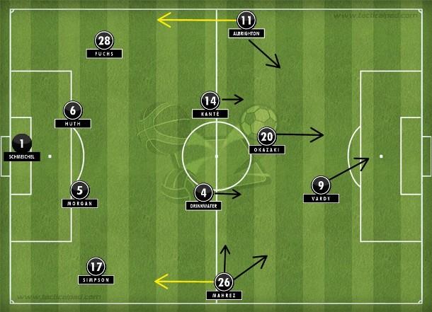 Leicester de Ranieri se fecha com duas linhas de quatro e abusa das transições ofensivas em altíssima velocidade com Mahrez partindo da direita para desequilibrar (Tactical Pad).