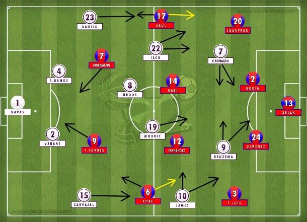 Real Madrid com James Rodríguez e Isco pelos lados procurando Benzema e Cristiano Ronaldo, mas criou pouco diante do compacto 4-4-2 do Atlético de Madrid de Simeone (Tactical Pad).