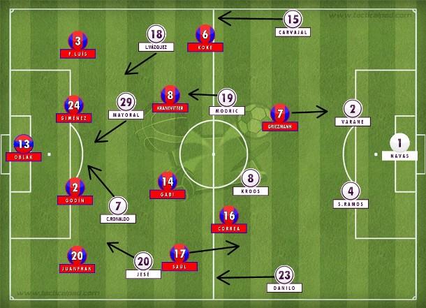 As substituições de Zidane pouco acrescentaram pela juventude em jogo tão pesado; Simeone trocou Fernández e Torres por Kranevitter e Correa para resistir à pressão descoordenada do rival (Tactical Pad).