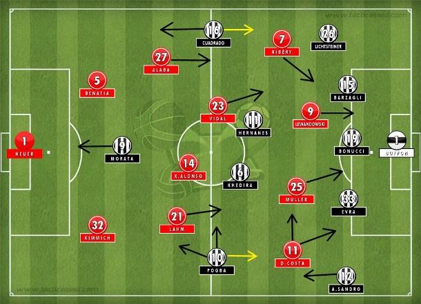 Juventus com execução perfeita do 5-4-1 com organização defensiva e velocidade e pragmatismo na transição; Bayern afunilando o jogo, perdendo a bola e dando os contragolpes (Tactical Pad).