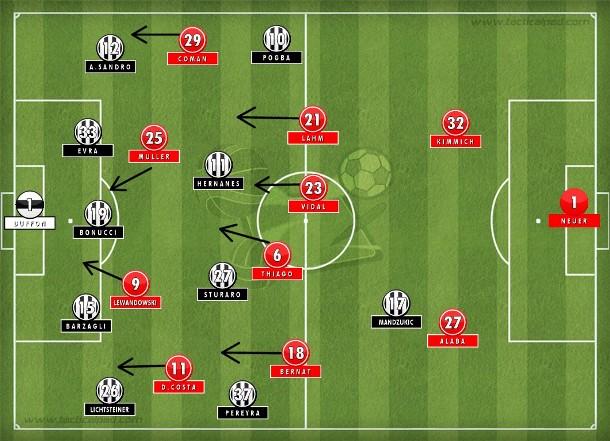Coman e Douglas Costa abertos, Thiago com espaço no centro para tabelar e finalizar. Juventus pecou pelo recuo excessivo na segunda etapa do tempo normal e desmanchou na prorrogação, apesar da luta (Tactical Pad).