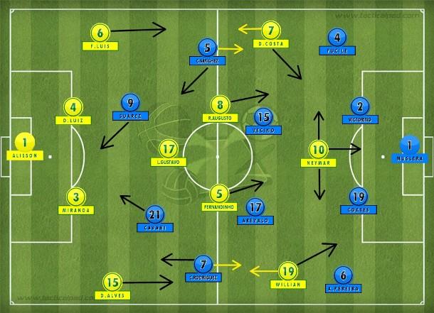 Seleção brasileira repetiu o 4-1-4-1 que envolveu as duas linhas de quatro uruguaias até a falha defensiva que recolocou a Celeste no jogo com o gol de Cavani (Tactical Pad).