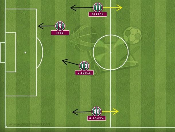 Com Diego Souza atrás de Fred,  o Fluminense sacrificava os meias pelos lados que eram obrigados a voltar muito na recomposição e ainda acelerar a transição ofensiva (Tactical Pad).