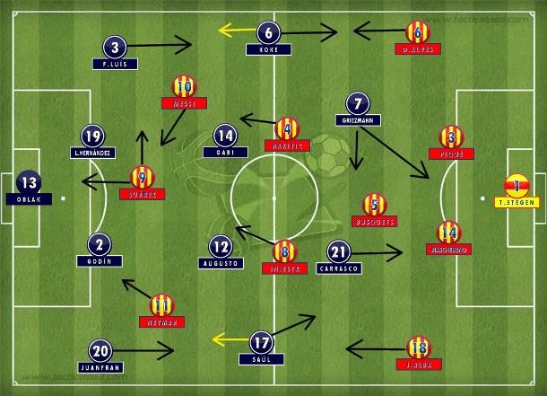 Atlético de Madri compacto em duas linhas de quatro no primeiro tempo, adiantando a marcação, concentrado para travar a posse de bola do Barcelona e procurando Griezmann para definir na frente (Tactical Pad).