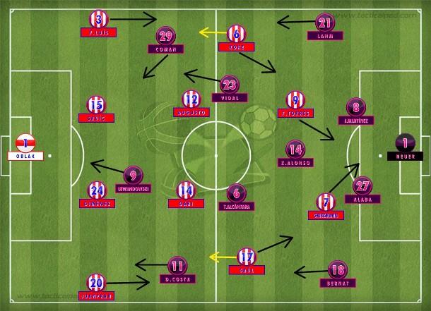 Atlético de Madri com linhas adiantadas no início, descendo em bloco. Mas sem reter a bola, definindo logo a jogada sobre um Bayern mais cauteloso num 4-1-4-1. Até o golaço de Saúl (Tactical Pad).