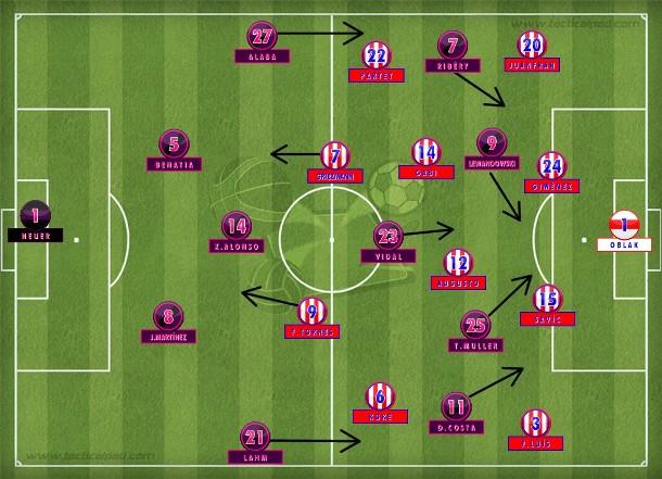 Na segunda etapa, os bávaros amassaram com as substituições de Guardiola. Os colchoneros sofreram, mas resistiram e quase ampliaram em contragolpe com Fernando Torres (Tactical Pad).