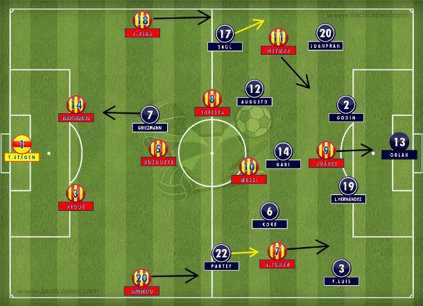 No 4-1-4-1, se entrincheirou para defender as muitas bolas levantadas pelo Barça e esperou o momento do contragolpe letal, que saiu dos pés de Filipe Luís e terminou no pênalti convertido por Griezmann (Tactical Pad).