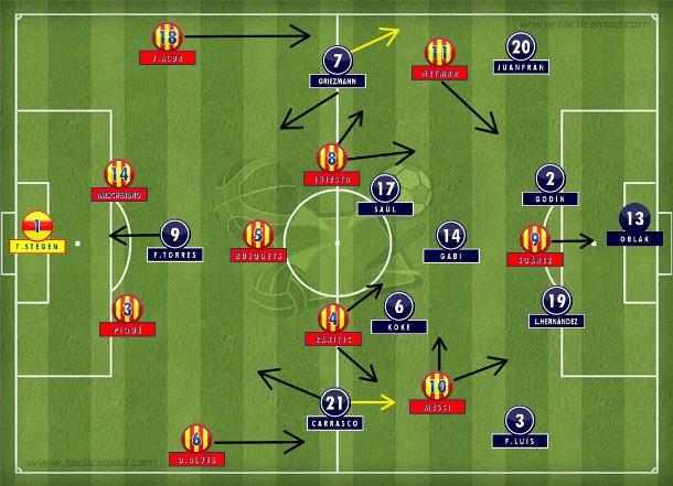 Com times completos, Atlético de Madri alternou o 4-1-4-1 com duas linhas de quatro e Griezmann na frente, sempre em função de Messi, que iniciou à direita e depois se fixou no meio e facilitou a marcação novamente (Tactical Pad).