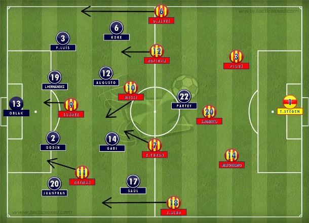 Atlético entrincheirado num 4-4-1 tentou conter o Barça que se instalou no campo de ataque com substituições no meio-campo. Virou com Suárez e poderia ter ampliado (Tactical Pad).