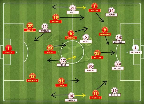 Bayern com muito volume de jogo, mas sem a contundência de outros jogos; Benfica nunca abdicou do jogo e tentou pressionar na frente sempre que possível, mas Jonas foi mais marcador que atacante na primeira etapa  (Tactical Pad).