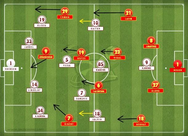 Bayern tentou ser mais contundente com as substituições, mas o time português soube conter o volume e não deixou de atacar (Tactical Pad).