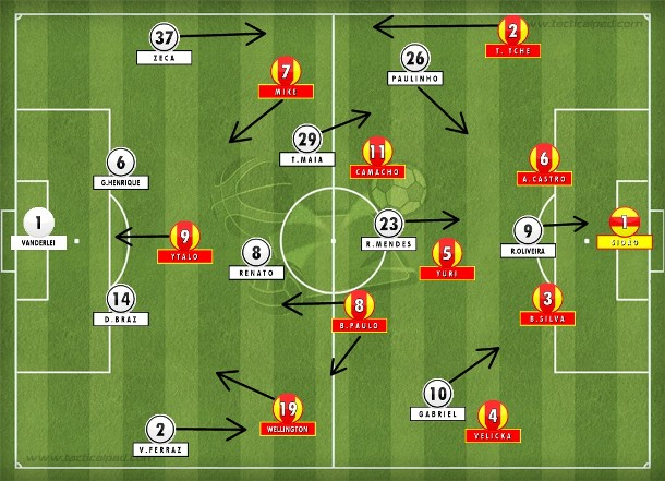 Santos buscou empate com um 4-2-3-1 mais ofensivo após as substituições, mas só conseguiu no erro de Tche Tche que Ronaldo Mendes aproveitou (Tactical Pad).