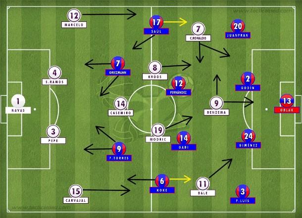 As prováveis formações para a final em Milão: Atlético no 4-4-2 compacto e concentrado no plano de jogo, Real no 4-3-3 que pode alternar Benzema e Cristiano Ronaldo para poupar energias do português no sacrifício (Tactical Pad).