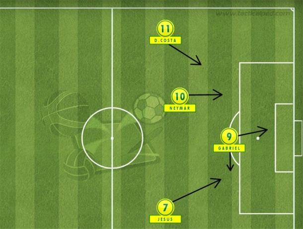 Rogerio Micale pode armar quarteto ofensivo com Douglas Costa aberto pela esquerda e Neymar centralizado com Gabriel mais adiantado (Tactical Pad).