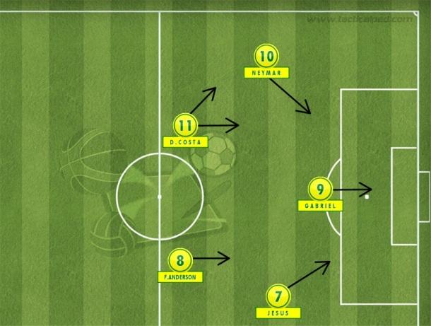 Outra possibilidade na seleção olímpica é um 4-3-3 com Douglas Costa no meio com Felipe Anderson e Neymar na ponta (Tactical Pad).