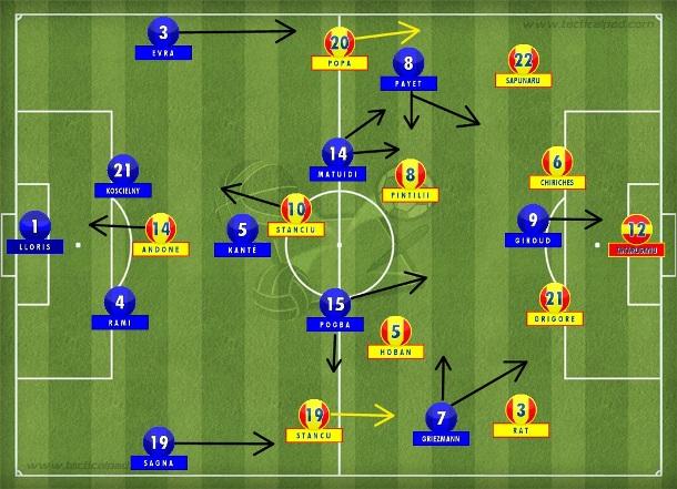 No primeiro tempo de tensão francesa, o 4-1-4-1 tentou criar espaços entre as linhas compactas do 4-2-3-1 armado pela Romênia com mobilidade do quarteto de meias do 4-1-4-1 armado por Didier Deschamps (Tactical Pad).