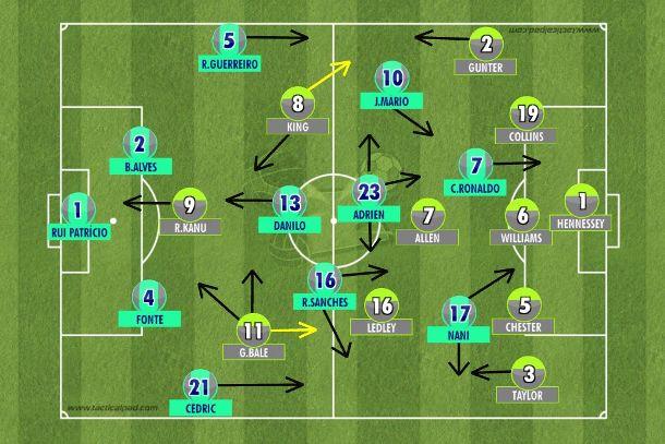 Depois de sofrer para criar espaços na linha de cinco defensores galeses no primeiro tempo, Portugal definiu a semifinal no segundo tempo em oito minutos com Cristiano Ronaldo e Nani, os atacantes do 4-1-3-2 luso (Tactical Pad).