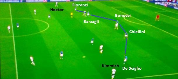 A última linha defensiva da Itália. Como a Alemanha ataca pela direita, De Sciglio sai para bloquear a descida de Kimmich. Do lado oposto, Florenzi cuida de uma possível inversão de bola para Hector. Espaços ocupados na zona de decisão (reprodução Sportv).