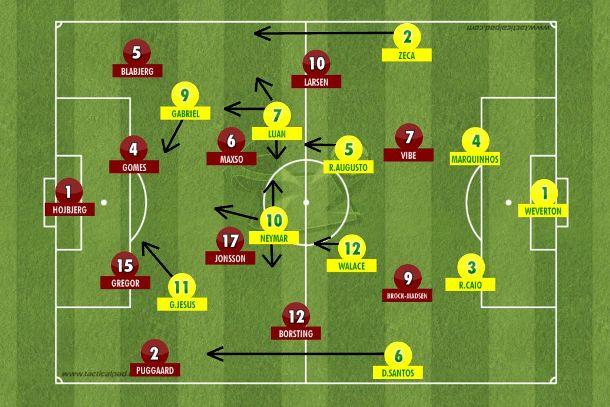 Com Neymar centralizado, Gabriel Jesus pela esquerda, laterais aproveitando os corredores e Renato Augusto liderando a posse de bola. O jogo coletivo baseado no passe que envolveu a Dinamarca em Salvador (Tactical Pad).