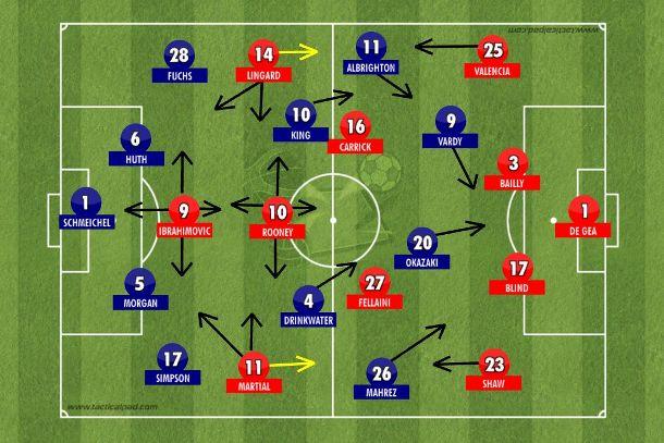 Manchester United de José Mourinho no 4-2-3-1 com mobilidade no quarteto ofensivo e velocidade para explorar os espaços cedidos pelo Leicester City que teve mais a bola que o habitual por Claudio Ranieri contar com uma equipe já pronta, apenas com King no lugar de Kanté (Tactical Pad).