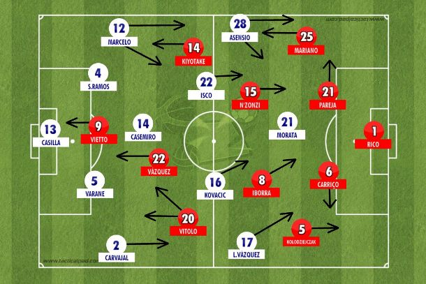 Sevilla de Jorge Sampaoli com variações na saída de bola, triangulações pelos flancos, porém menos efetivo que o Real Madrid com formação inicial alternativa, no mesmo 4-1-4-1 do final da temporada passada, com força pela esquerda com Asensio aberto e Marcelo apoiando por dentro em vários momentos (Tactical Pad).