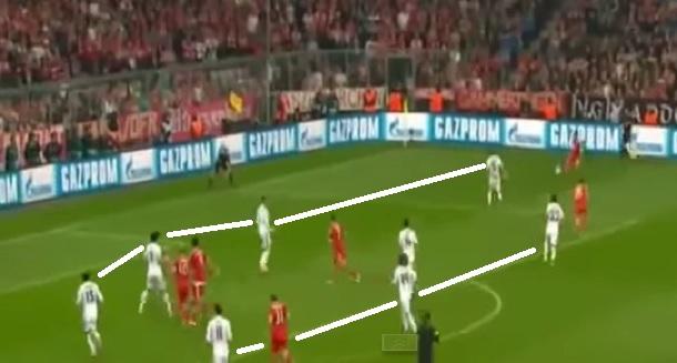 Nos 4 a 0 sobre o Bayern de Munique comandado por Guardiola, o Real Madrid de Carlo Ancelotti se fechou com linhas de quatro muito próximas, mas adicionou contragolpes letais aproveitando os espaços deixados pelo adversário que ocupava o campo de ataque (reprodução ESPN Brasil).