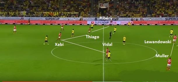 Flagrante do início do contragolpe do primeiro gol: Ribéry vai acionar Lewandowski, Muller, que está mais adiantado, infiltra e Vidal se descola da linha de quatro no meio para aparecer pela direita e finalizar (reprodução ESPN Brasil).