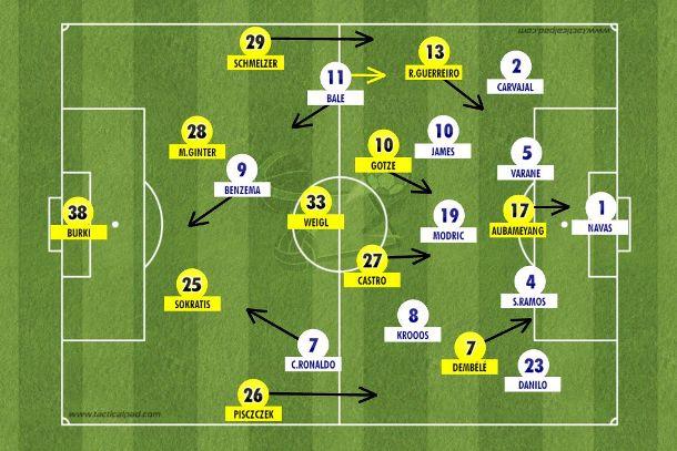 Borussia com sua proposta que adianta linhas e acelera na frente, mas deixando espaços para o Real Madrid que respondeu com experiência e compactação, com Bale voltando para ajudar James, Modric e Kroos (Tactical Pad).