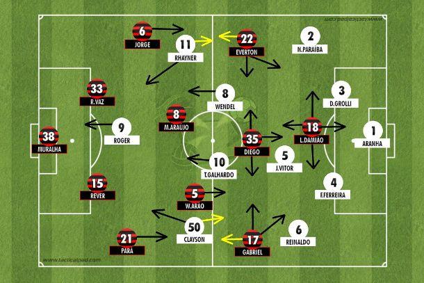 Ponte organizada num 4-1-4-1 compacto para encaixotar Diego na criação e sair em velocidade. Flamengo seguiu atacando pelos lados com paciência, mesmo com erros técnicos num primeiro tempo equilibrado (Tactical Pad).