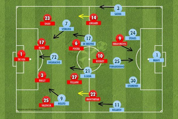 Primeiro tempo de domínio do City com posse de bola, força no meio-campo e pressão na bola sobre um United descoordenado que só entrou no jogo com a falha de Bravo e o gol de Ibrahimovic (Tactical Pad).