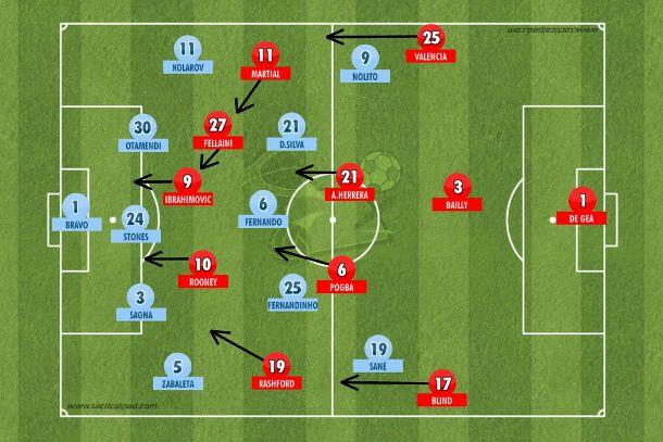 No final, o inusitado: United de Mourinho no abafa com praticamente cinco atacantes e o City trancado com linha de cinco para garantir os 2 a 1 (Tactical Pad).