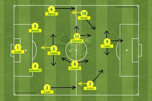 O mesmo 4-1-4-1 que Tite vai consolidando na seleção, mas aproveitando os talentos: Douglas Costa pela direita e Philippe Coutinho pelo meio. Algo a ser pensado com carinho e testado (Tactical Pad).