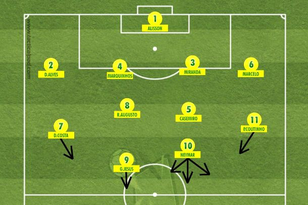 A variação tática para o 4-4-2 sem mexer nas peças. Basta soltar Neymar e abrir Coutinho à esquerda, onde fica mais confortável (Tactical Pad).