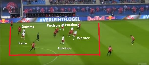 Leipzig atacando pelo meio com volantes, meias e atacantes num 4-2-2-2 (reprodução Fox Sports).