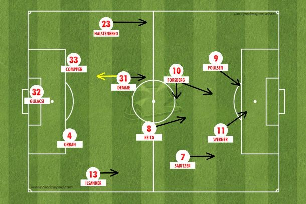 O 4-2-2-2 do Leipzig que gira em torno do meia sueco Forsberg e chega com no mínimo cinco jogadores no ataque com intensidade e rapidez na transição ofensiva (Tactical Pad).