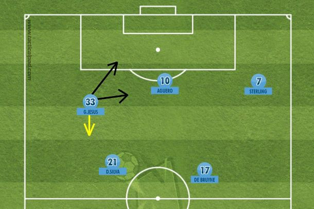 Pep Guardiola pode utilizar Gabriel Jesus atuando pela esquerda , como no Palmeiras antes de Cuca e na seleção olímpica. Infiltrando em diagonal e voltando para fechar espaços na recomposição (Tactical Pad).